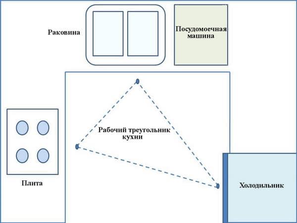 Кухонный треугольник: плита, мойка, холодильник