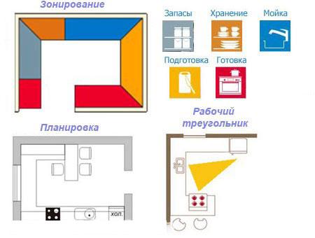 Схема G-образной кухни