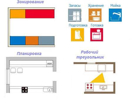 Схема двухрядной кухни