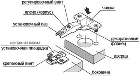Крепление мебельных петель и принцип работы