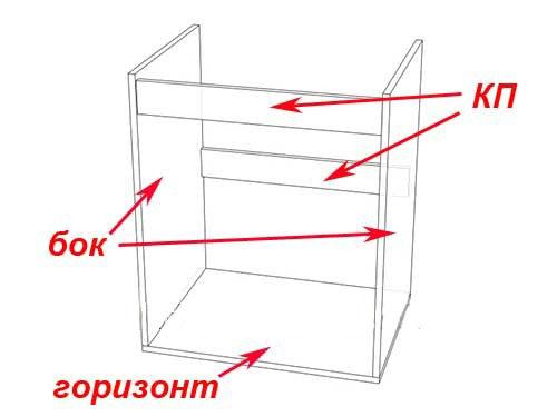 Конструкция прямой тумбы под мойку2