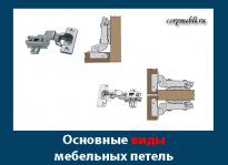 Основные виды, типы и разновидности мебельных петель