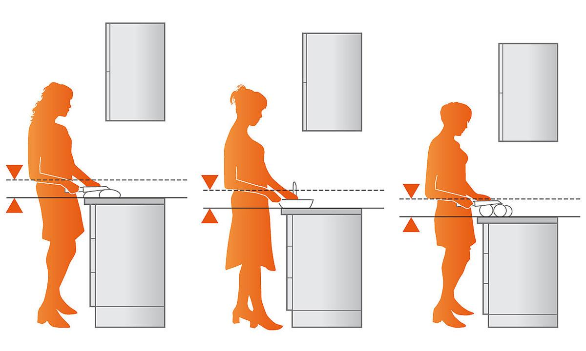 Рабочая высота кухни от пола до столешницы