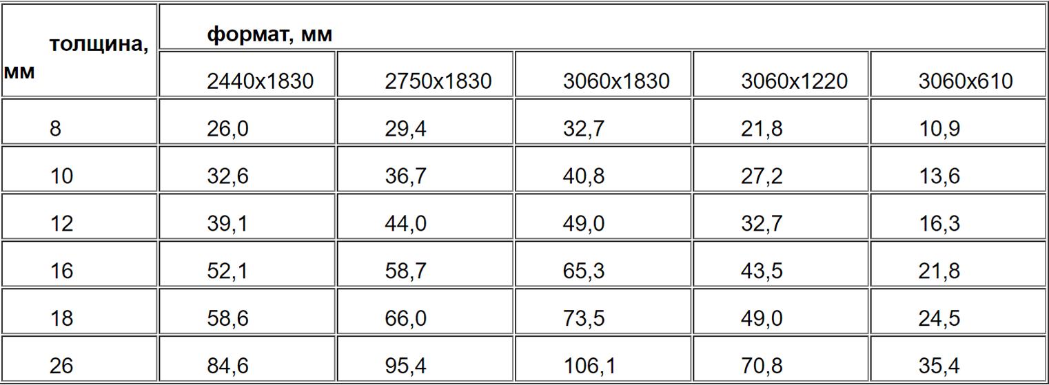 Средний вес ДСП (в листах, кг)