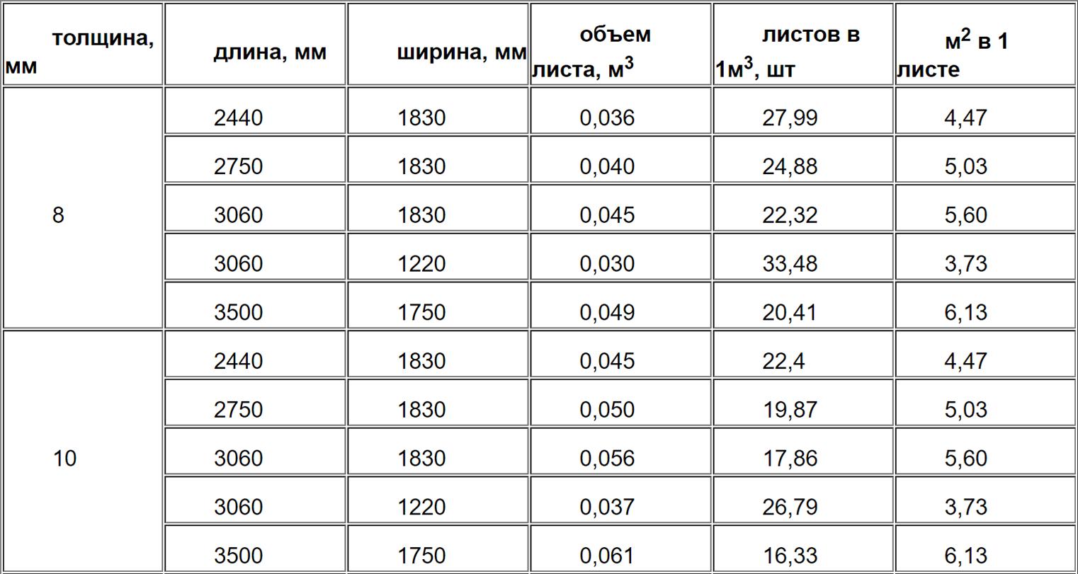 Справочные данные по объему ДСП