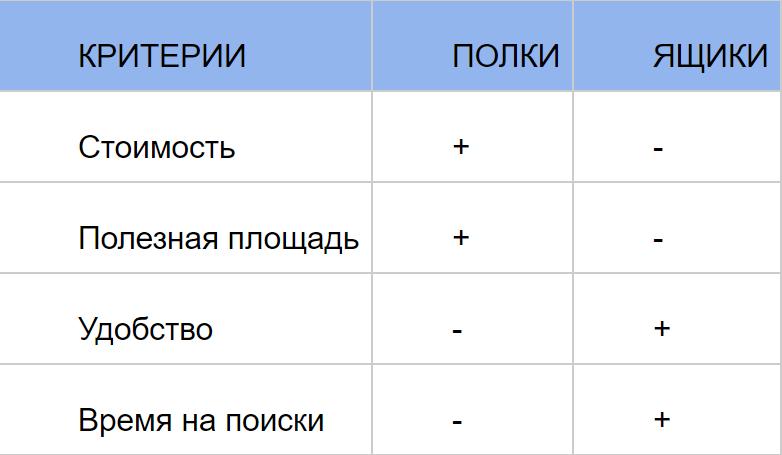 Отличия тумбы с выдвижными ящиками от тумбы с обычными полками