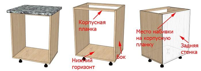 Обеспечение жесткости кухонной тумбе