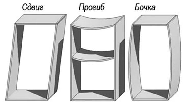 Виды деформации корпусной мебели